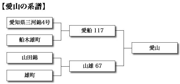 愛山の系譜